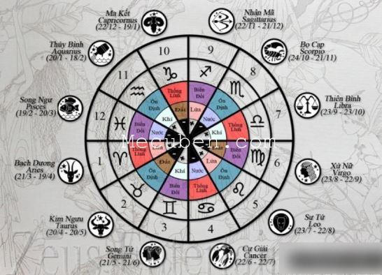 12 cung hoàng đạo và tính cách đặc trưng cực chuẩn - PhongThuyNews ...